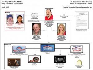 Este era el organigrama manejado por las autoridades estadounidenses sobre la familia Handal