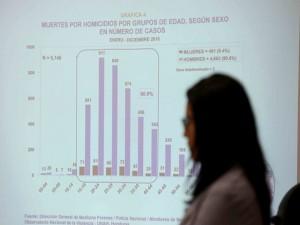 La mayoría de la poblaci´´on no cree estas cifras debido al papel que esta jugando la rectora universitaria en favor del presidente Juan Hernández