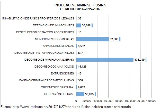 Incidencia Criminal Fusina 2014 2016
