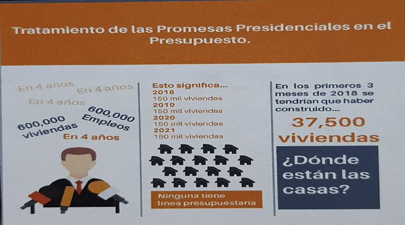 Fosdeh presenta señales de alerta sobre el manejo del presupuesto en Honduras