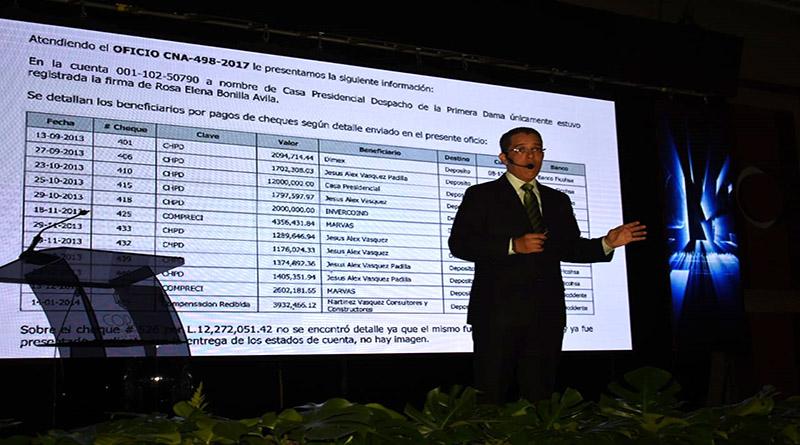 CNA destapa nuevos actos de corrupción por mas de 3 mil millones de lempiras