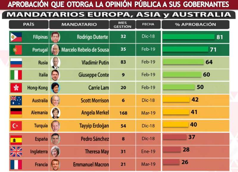 Sólo el 33 % de los hondureños aprueba gestión de Hernández