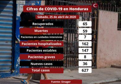 Honduras: 59 muertos y 627 casos positivos de COVID-19