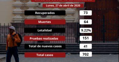 Sesenta y cuatro muertes por coronavirus y 702 personas contagiadas en Honduras