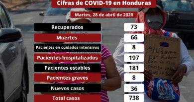 738 casos por Covid-19 se reportan en Honduras
