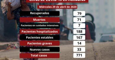 Muertes y casos de Covid-19 siguen en ascenso en Honduras