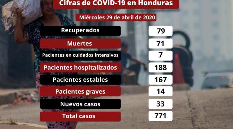 Muertes y casos de Covid-19 siguen en ascenso