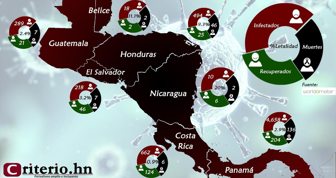 Centroamérica falta de transparencia