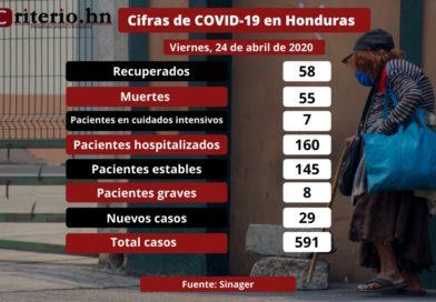 Honduras: 55 personas fallecidas y 29 nuevos casos