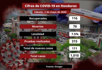 Honduras ya sobrepasa los mil casos de coronavirus