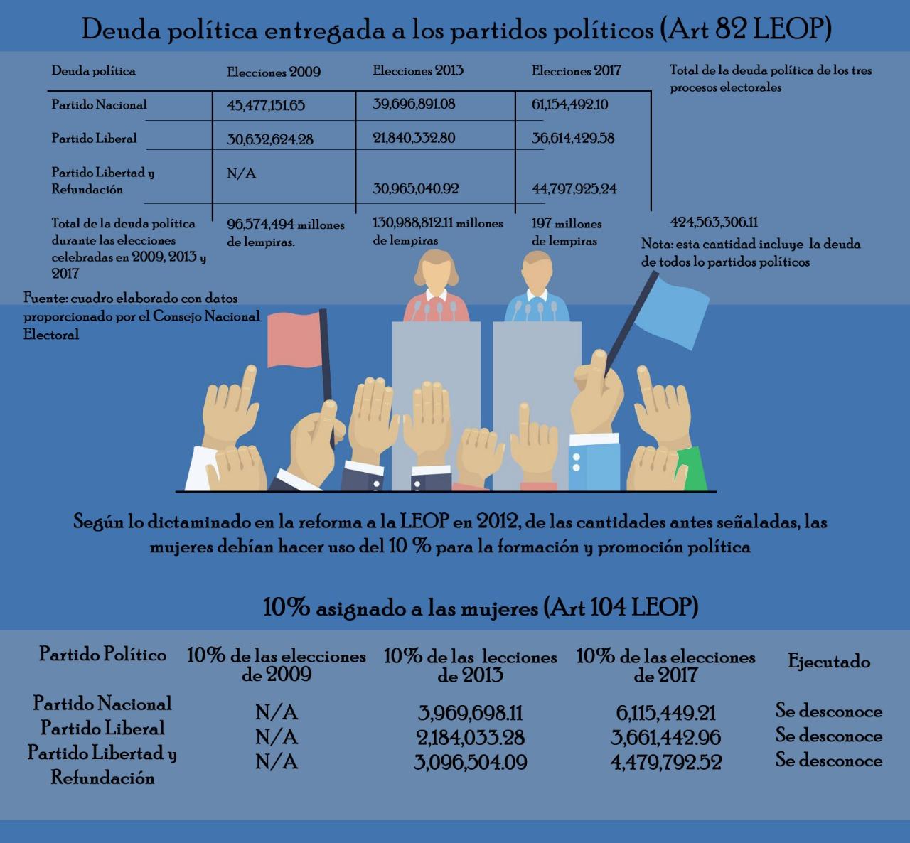 Mujeres Política Honduras