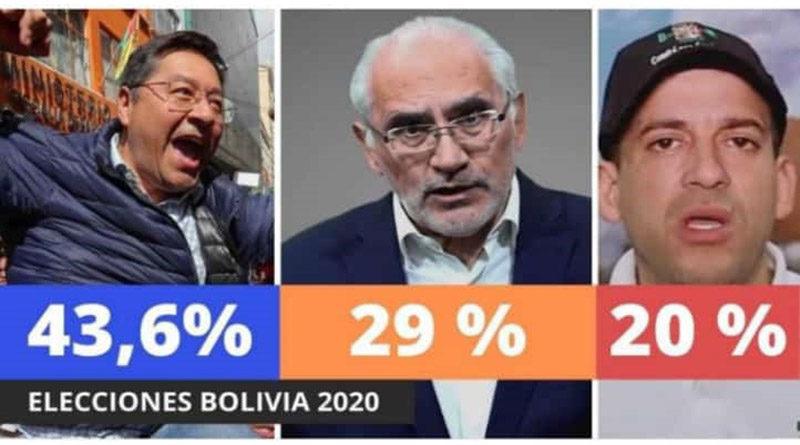 Luis Arce se alza con elecciones en Bolivia