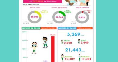 En seis meses, incrementa en 6,500% el número de niños contagiados por COVID-19