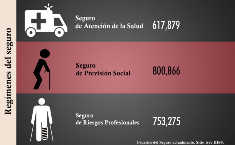 Seguridad Social Honduras