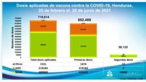 Vacuna antiCOVID-19 Honduras